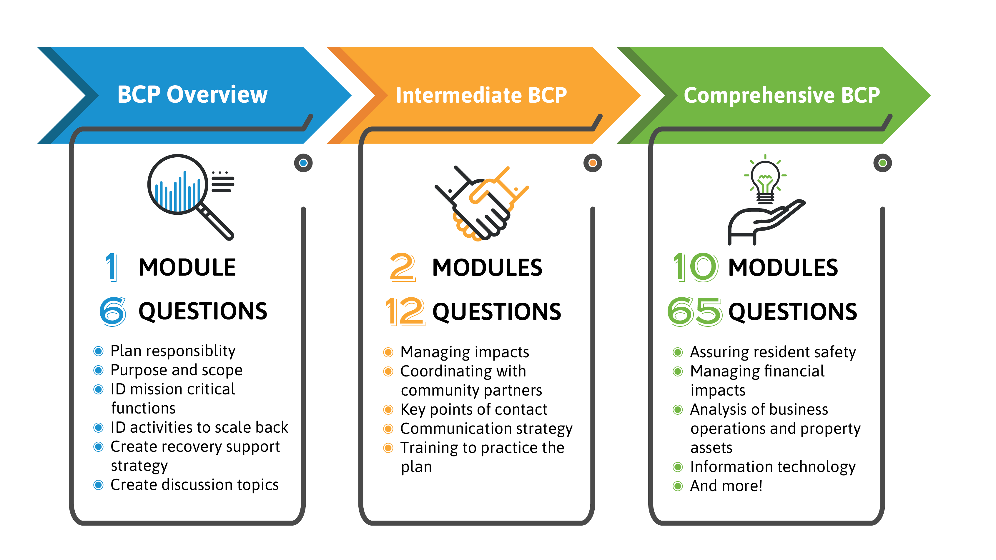 A three column image graphically describing the differences between the three options for business continuity plans available through this tool